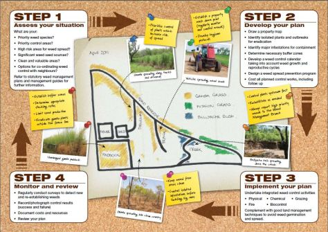 Land Managers plan